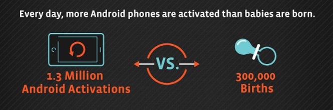 Android Phone Activations