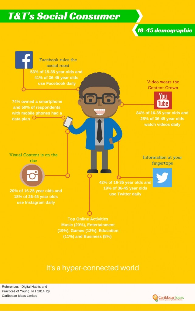 Infographic Digital Habits and Practices Study 2014